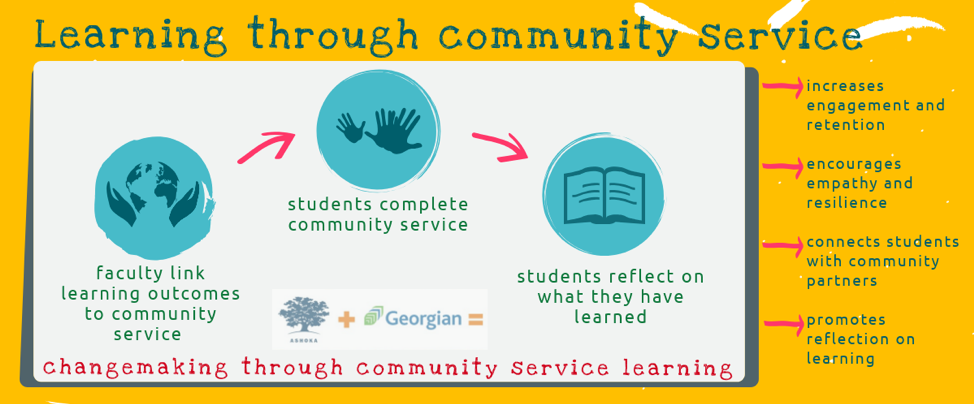 Image of learning through community service learning